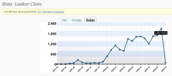 statistik-maret-2009