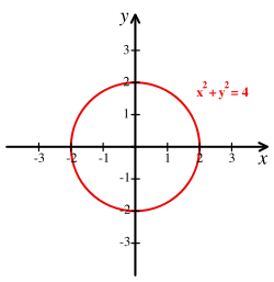 cartesian-coordinate-system-with-circle